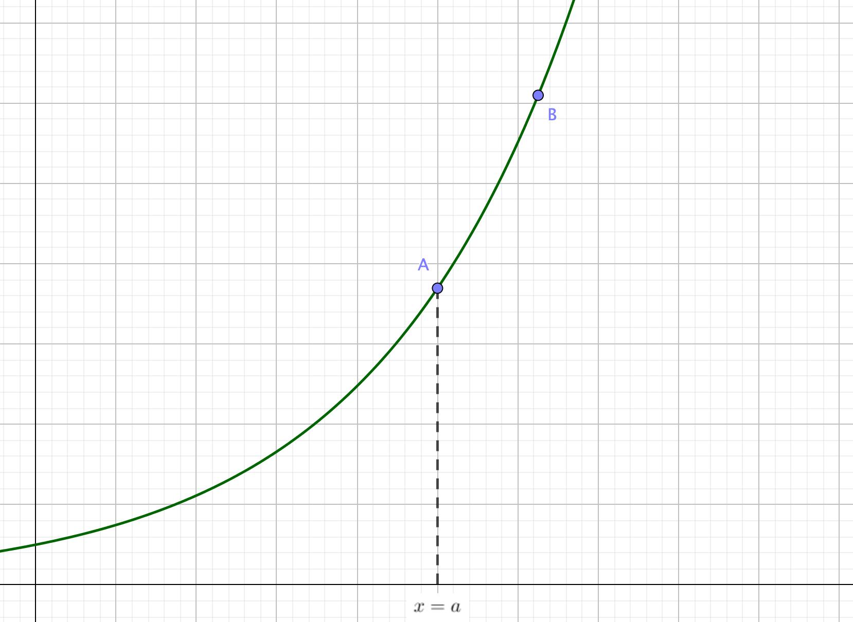 極限を考えるグラフ