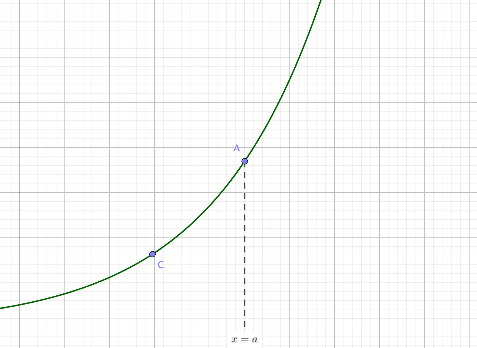 極限を考えるグラフ2