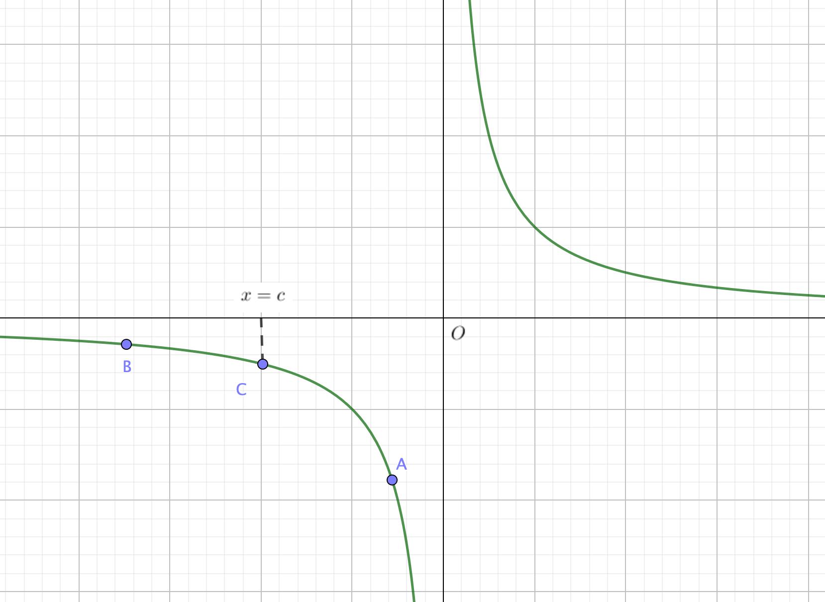 部分的な連続を考えるグラフ