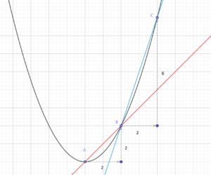 放物線上の2点を通る2本の直線