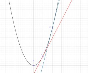 放物線上の2つの接線