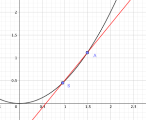 曲線上の2点を結んで平均変化率を考える
