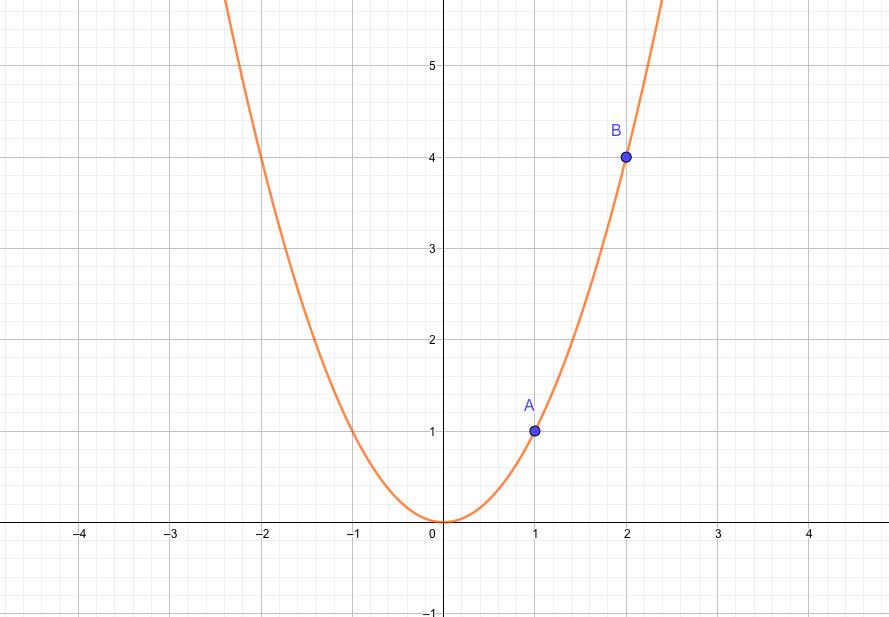 点Aの接線と点Bの接線を比較してみる