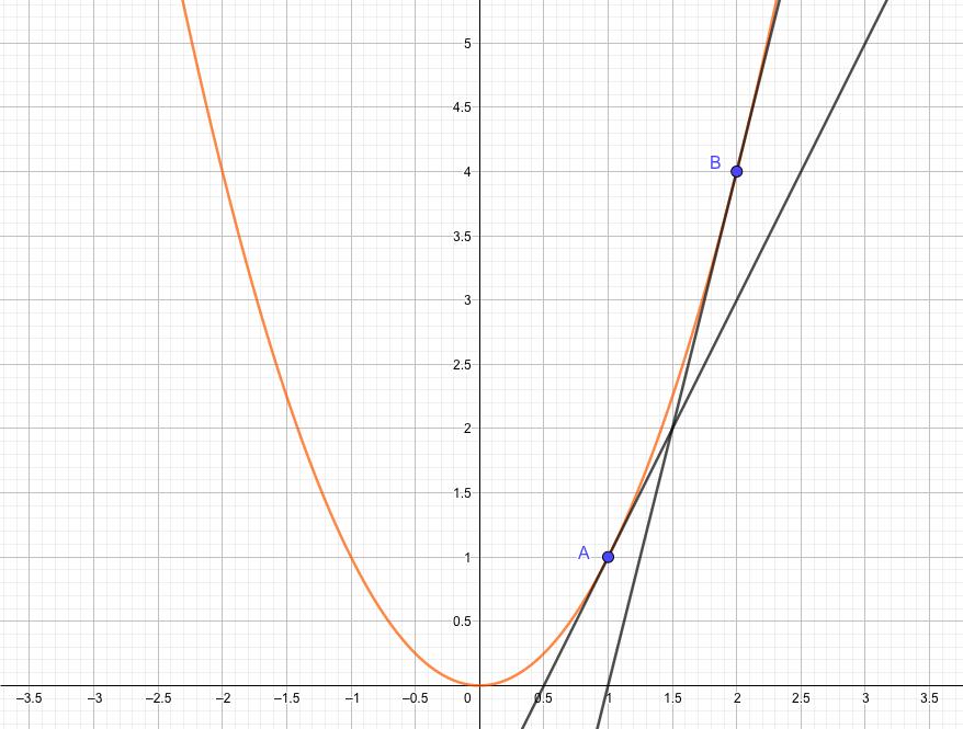 点Bの接線の傾きの方が、より急になっている