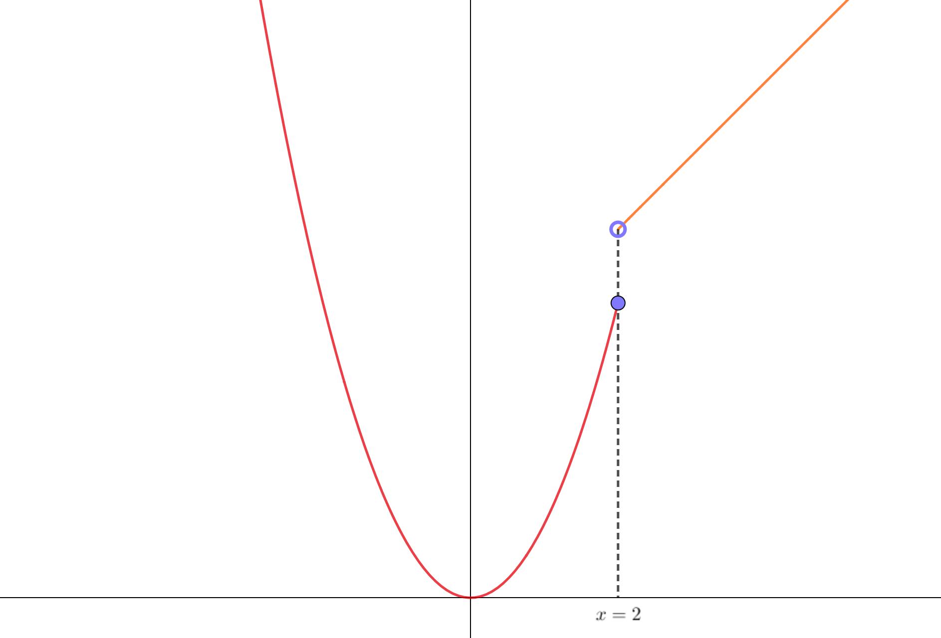 連続でないグラフは極限値が一致しない