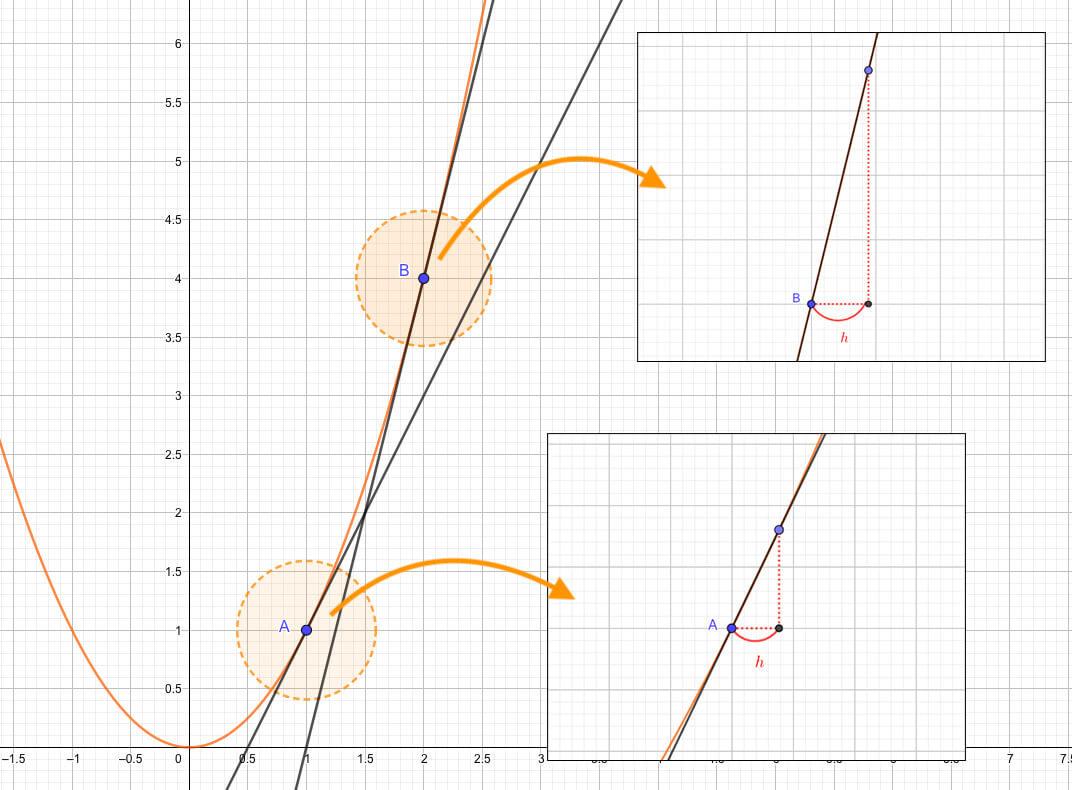 傾きの大小関係は、極小区間における増加率の大小関係を表す