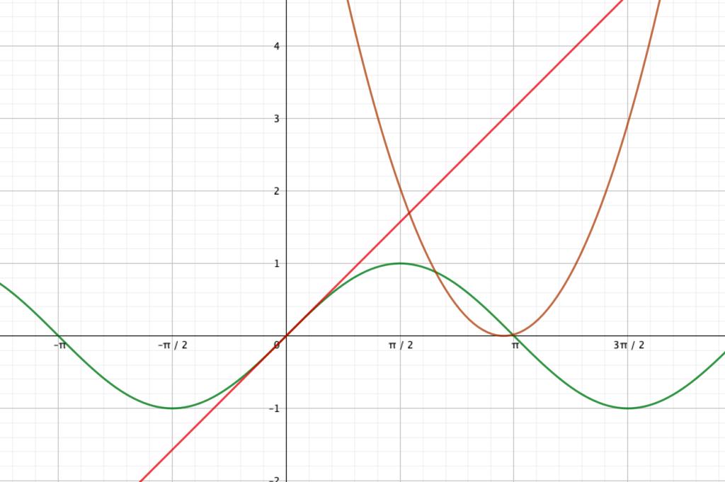 ラジアンを採用すると、他のグラフと同じ座標系に描ける