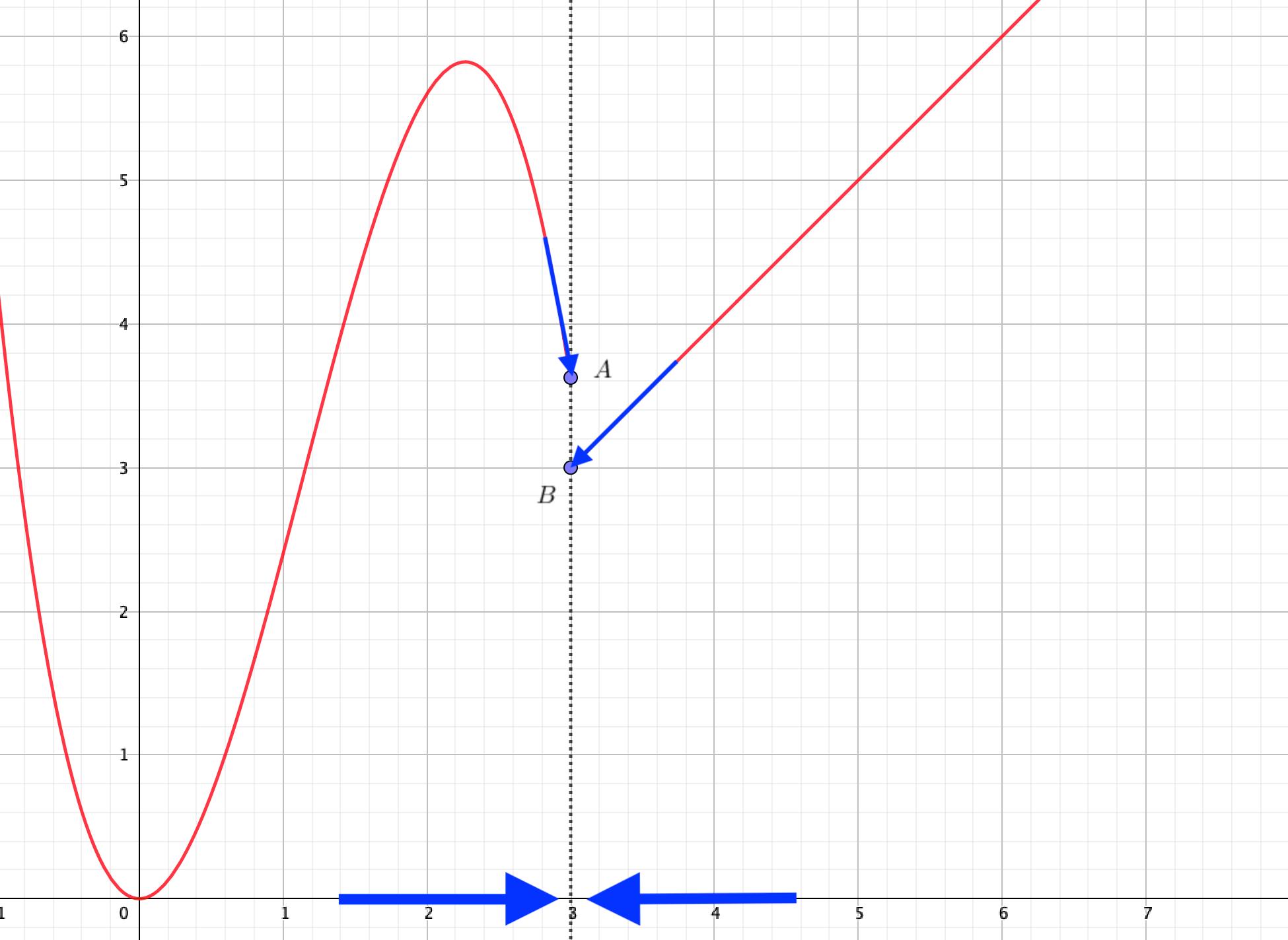 連続でない関数は、極限値が求められない