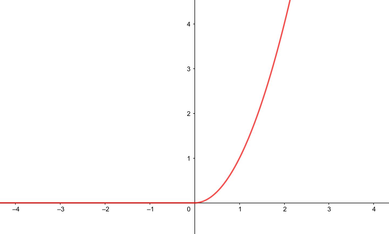 連続かつ微分可能なグラフ
