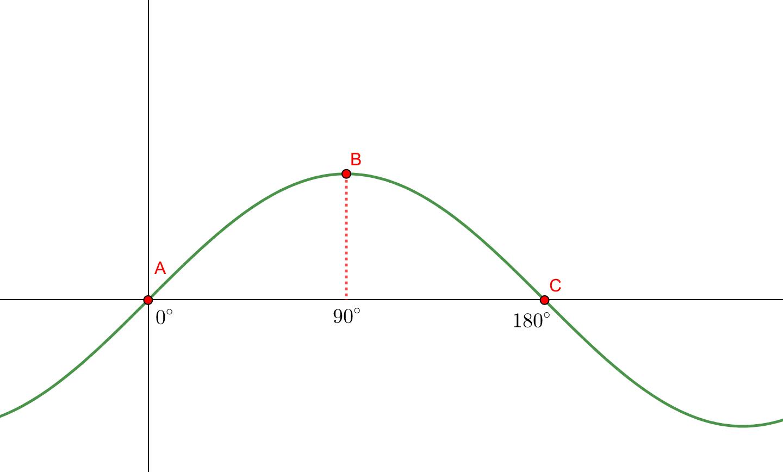 度数法で考えたサインカーブ