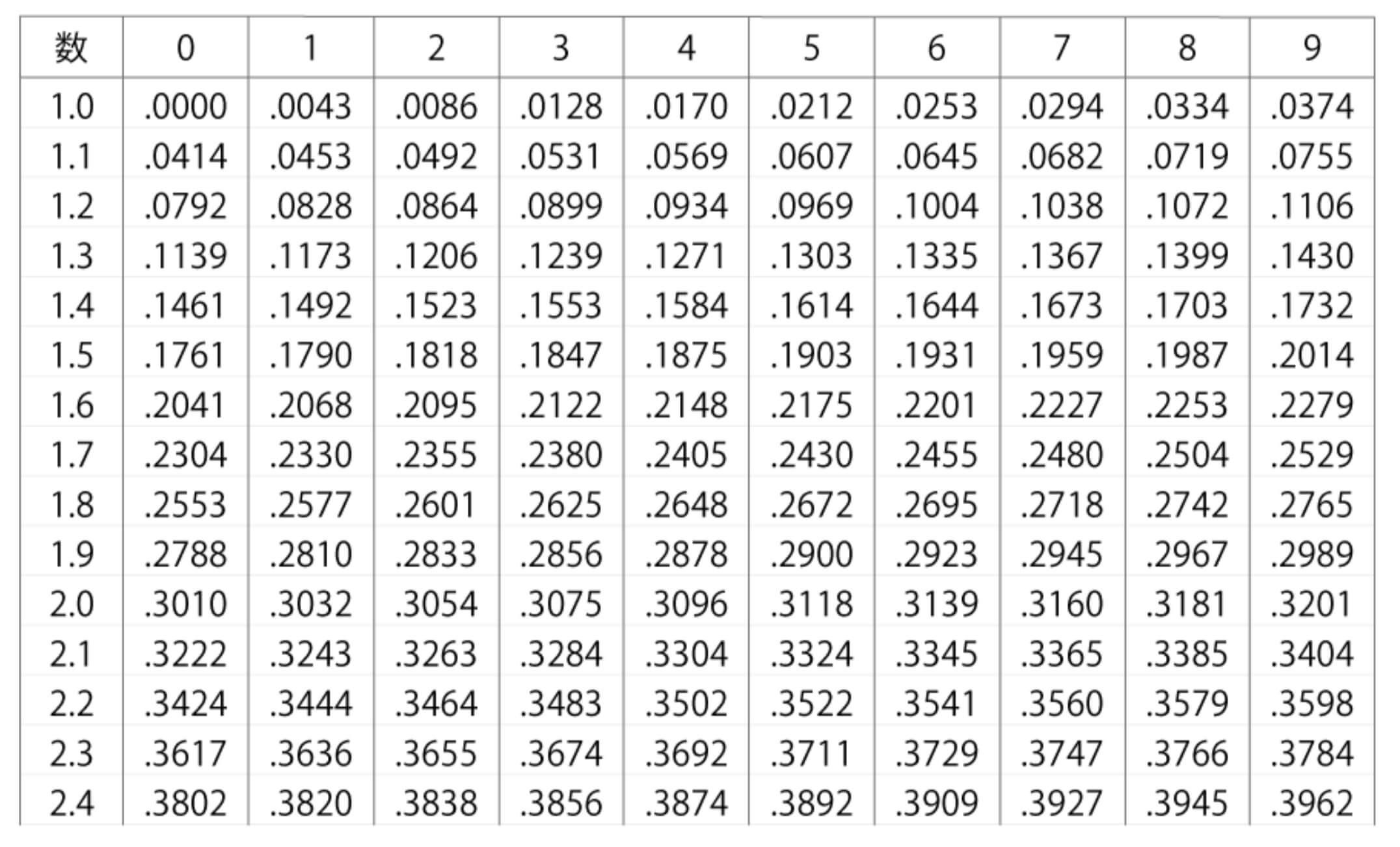 常用対数表