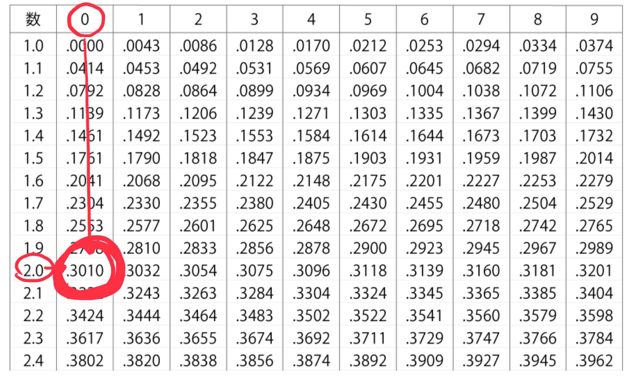 2の常用対数を調べる