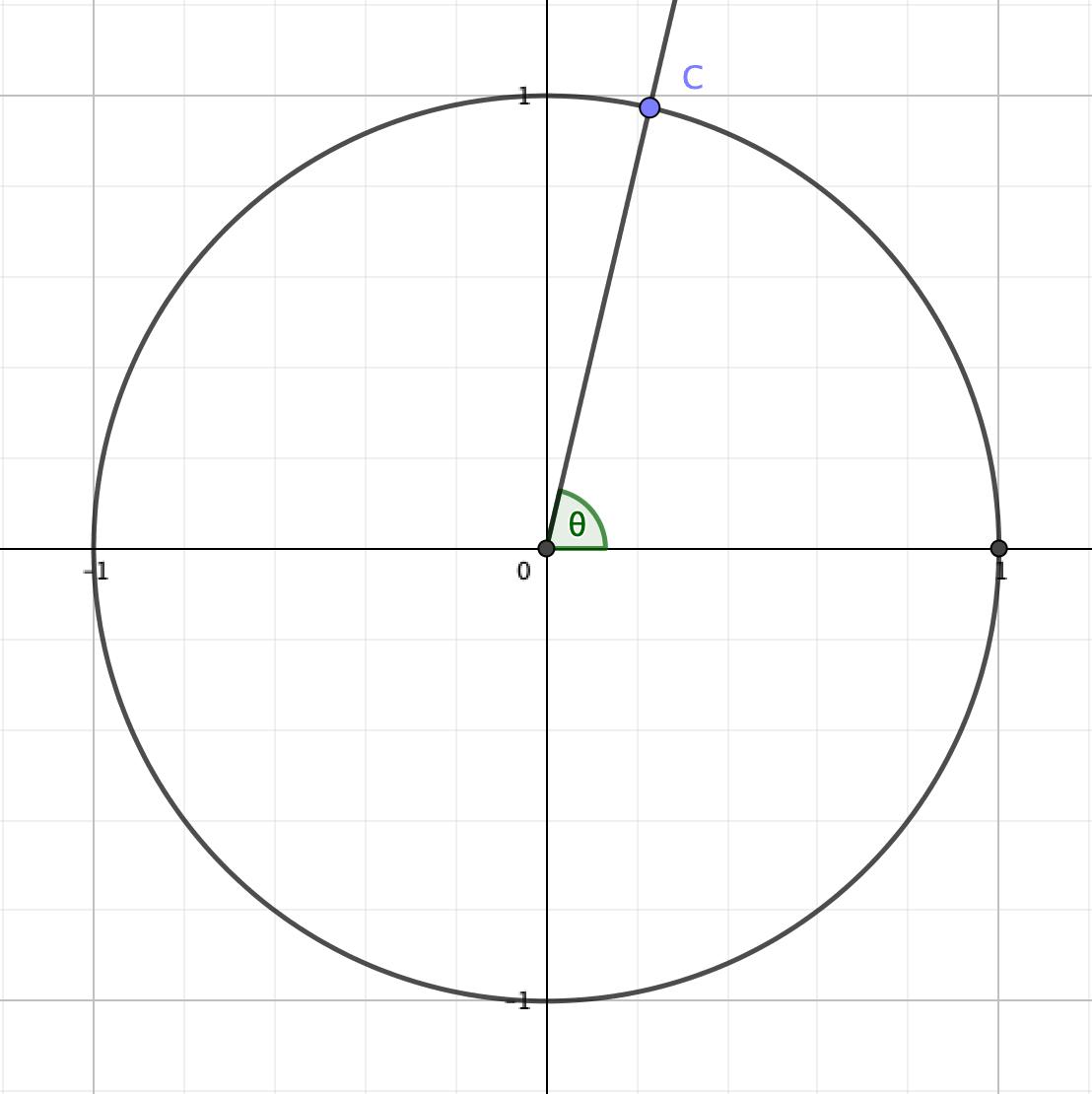 単位円周上の1点