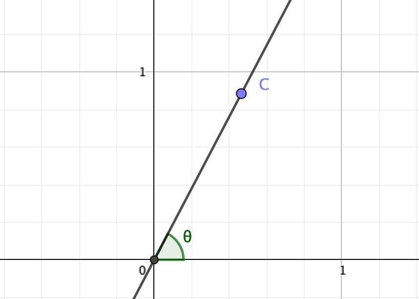 傾きtanθの直線