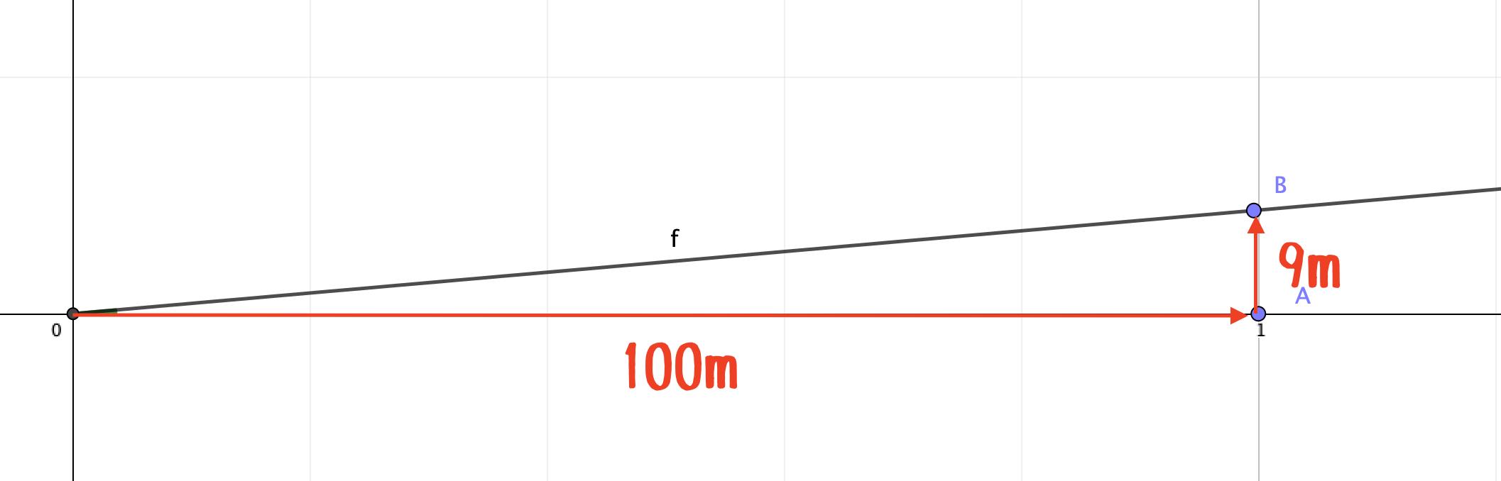 傾斜の表し方