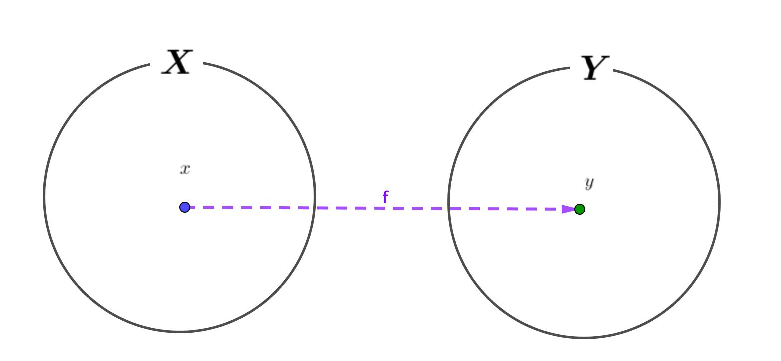 関数は2つの集合において、一方の要素が一つ決まる時、必ずもう一方が、唯一1つ対応する関係のこと