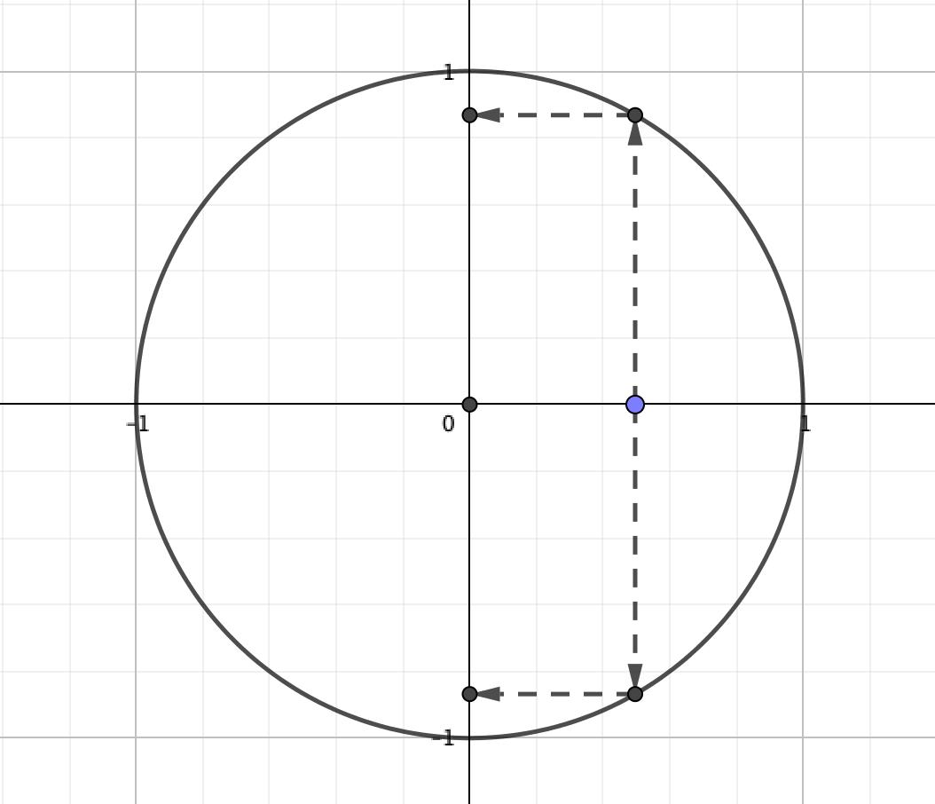 円の方程式は関数ではない
