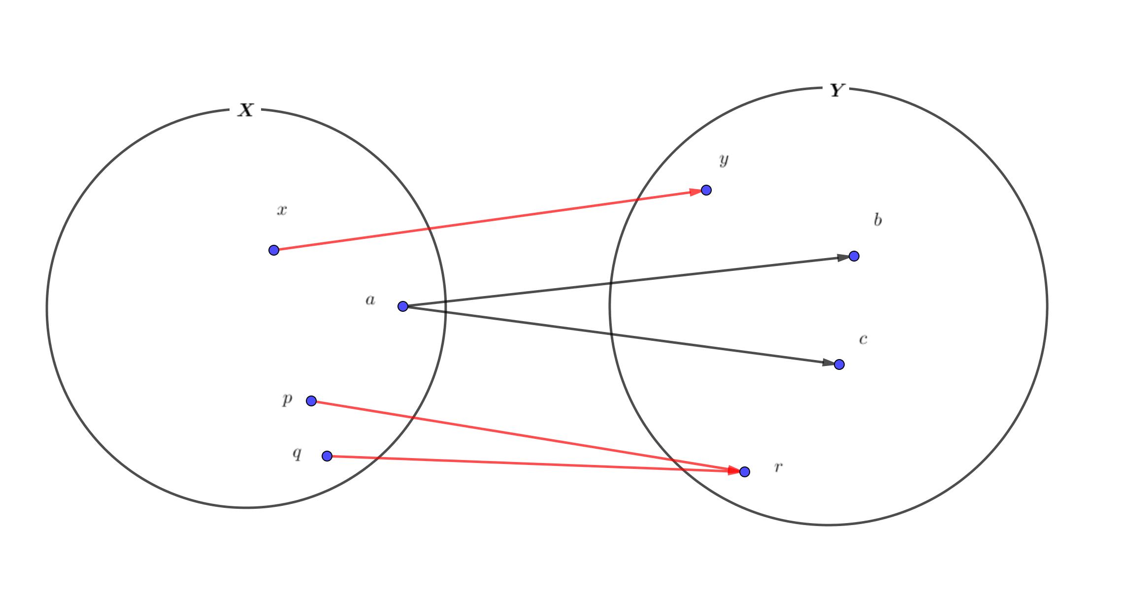 2つの集合の対応関係