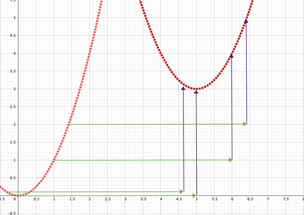 平行移動は無限個の点を全て、同じようにずらすこと