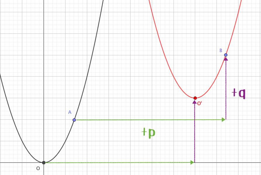 放物線の平行移動について