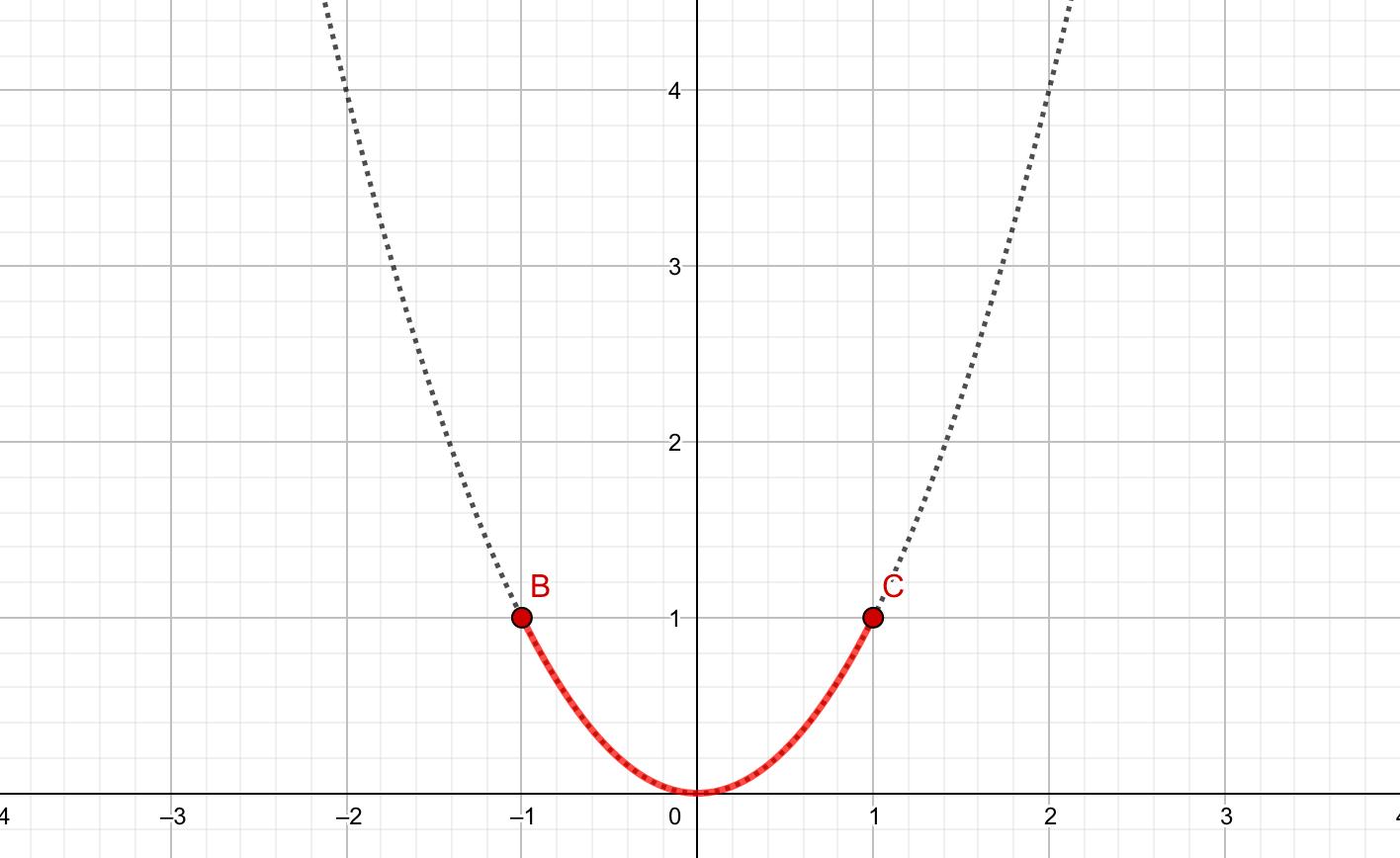 頂点が最低の放物線