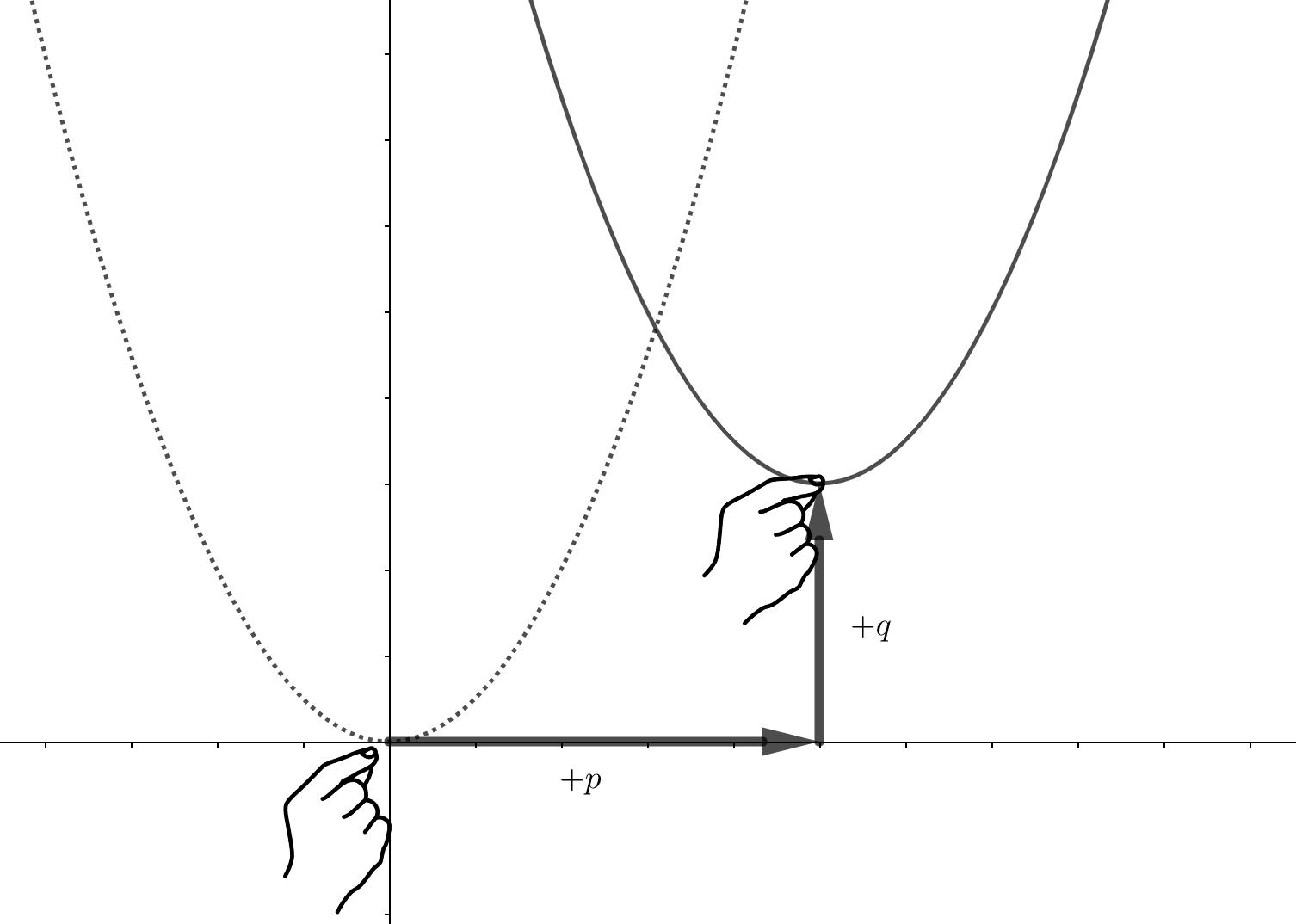 二次関数の平行移動