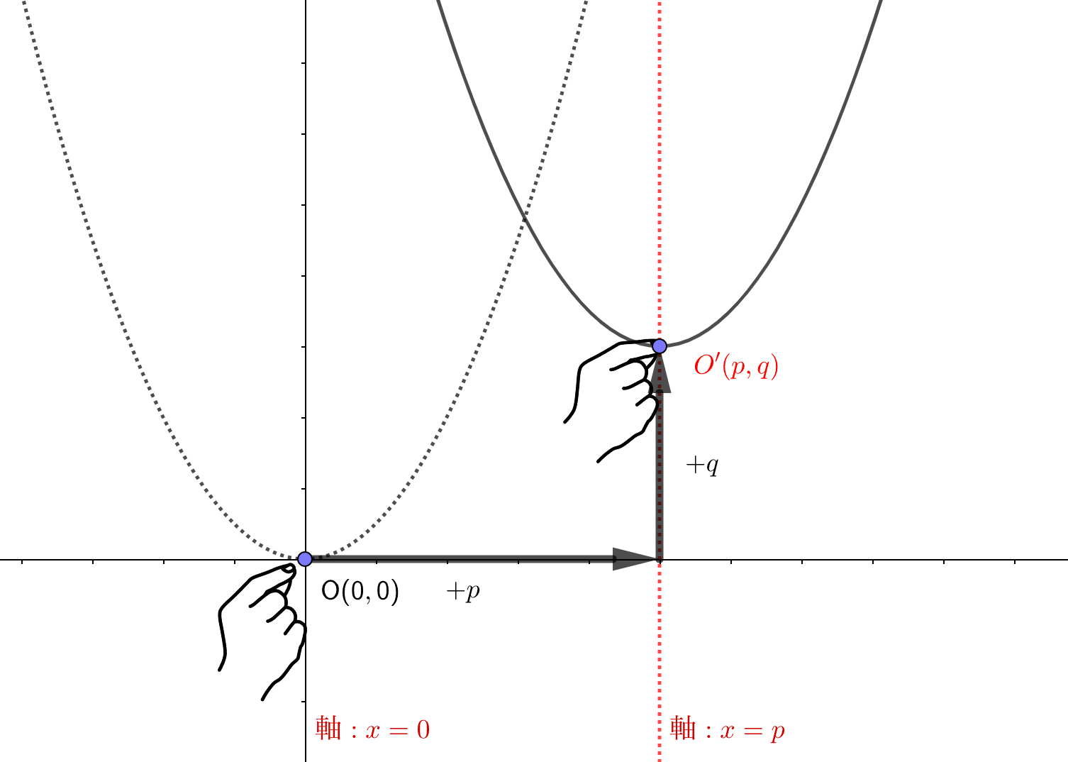 平行移動すると軸と頂点座標もかわる