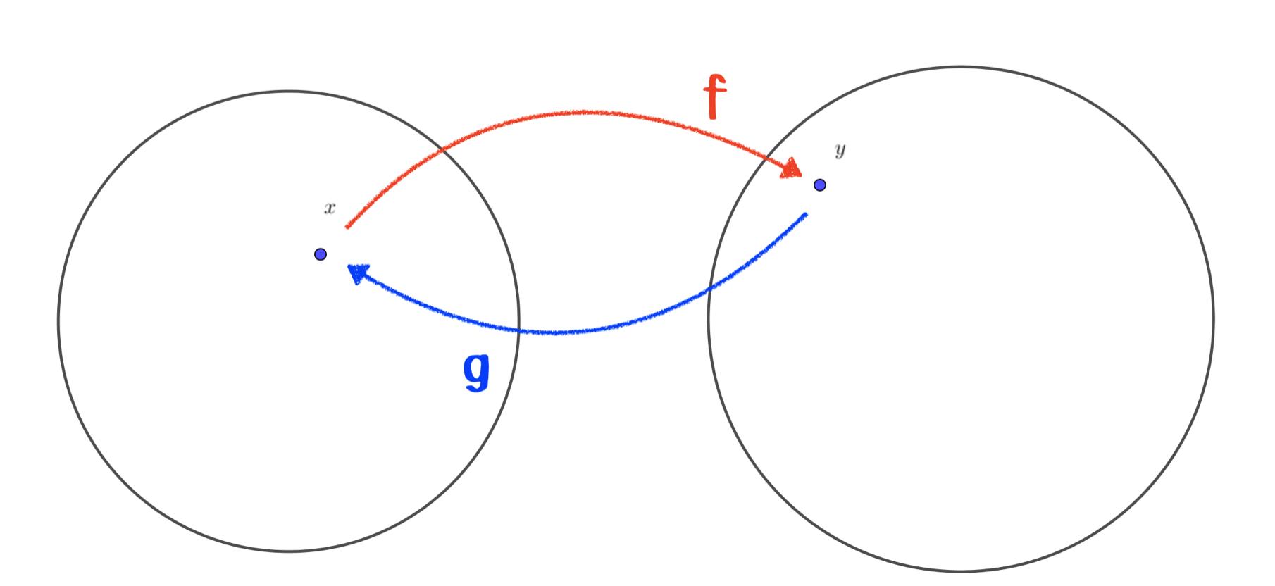 逆関数の捉え方