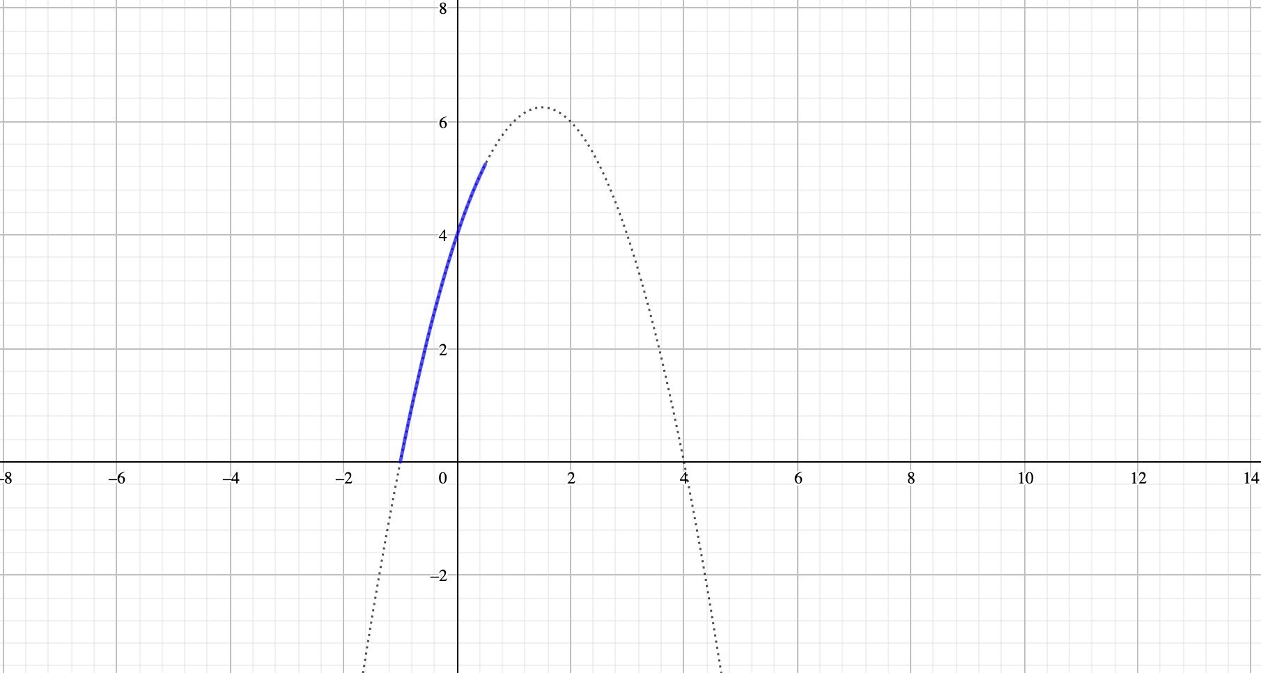 逆関数の確認問題