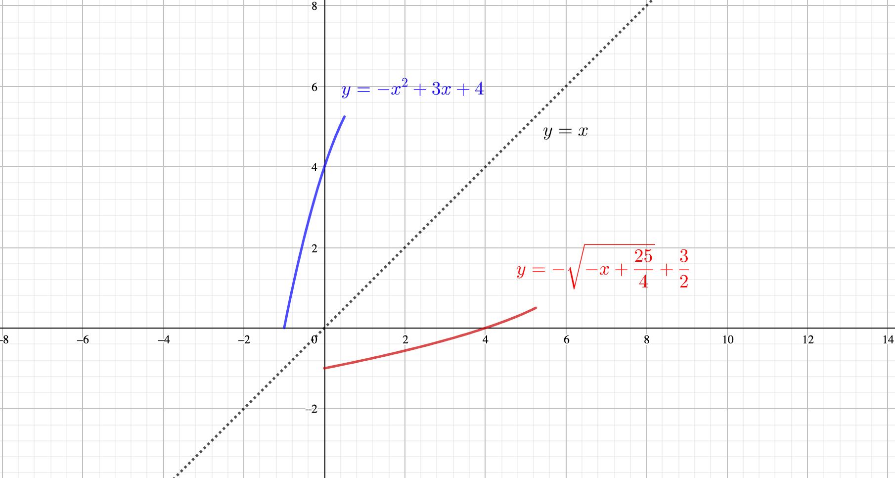 逆関数の問題