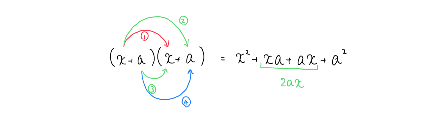 二乗を展開する図