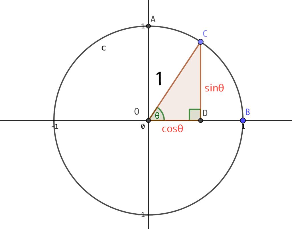 単位円上の直角三角形