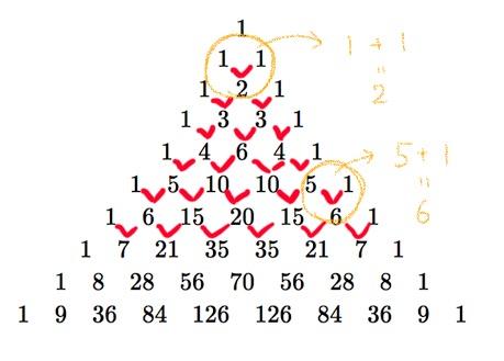 パスカルの三角形の構造