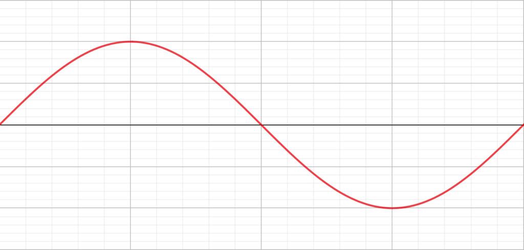 サインカーブの周期の定義