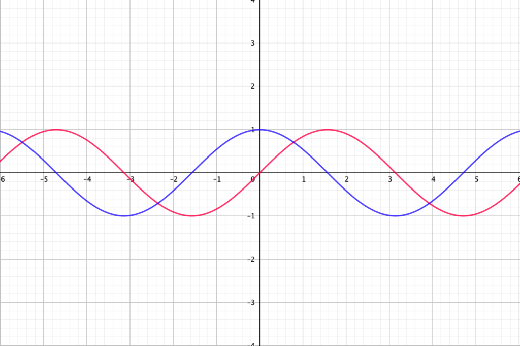 サインとコサインのグラフ