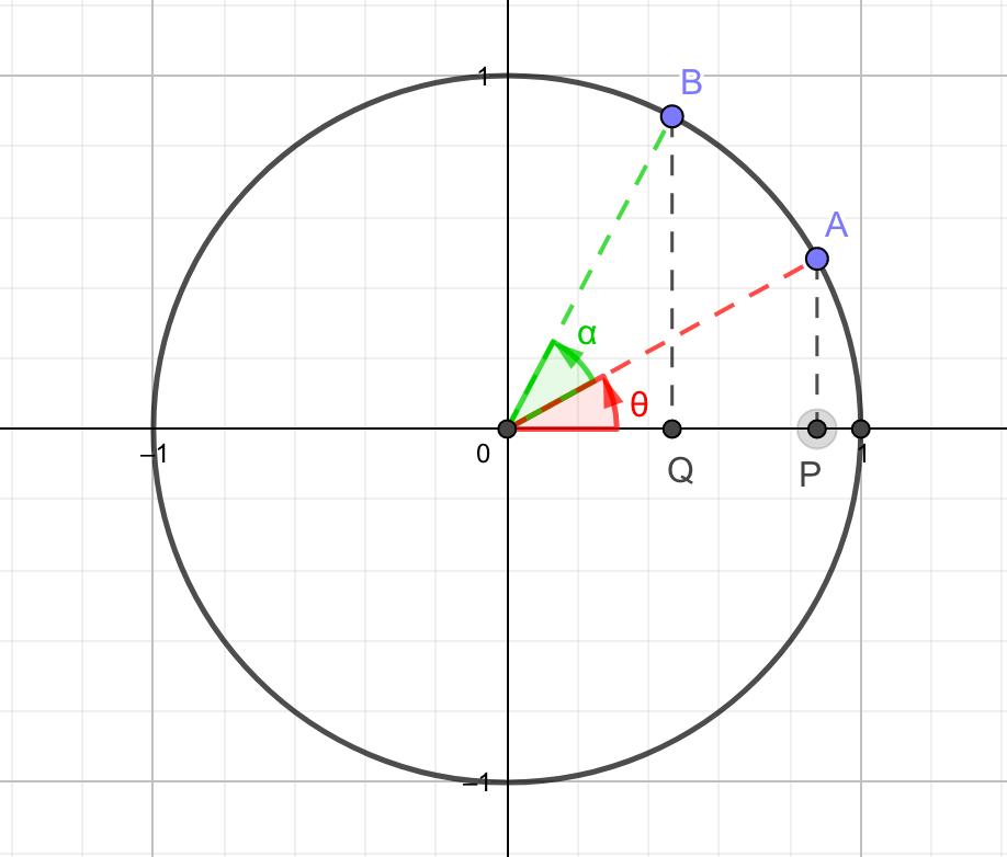 単位円周上の2点