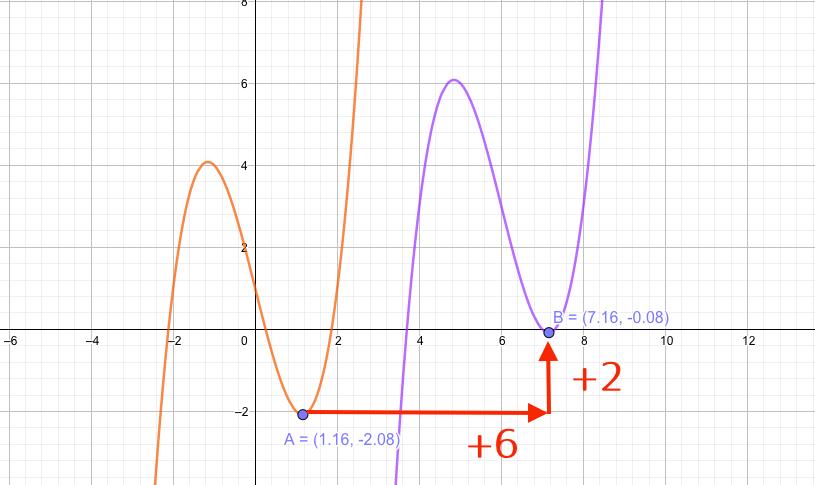 三次函数の平行移動