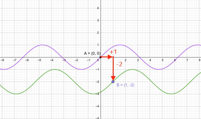 三角関数の平行移動