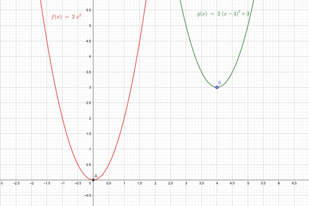 平行移動した放物線の方程式を求める
