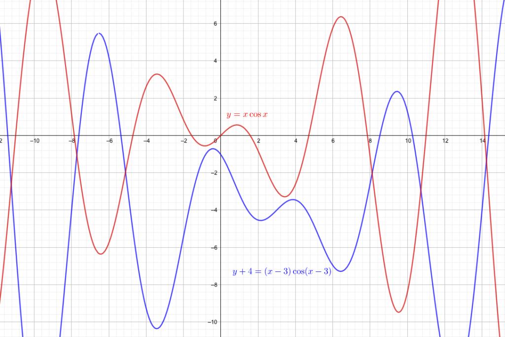 三角関数を平行移動した方程式を求める