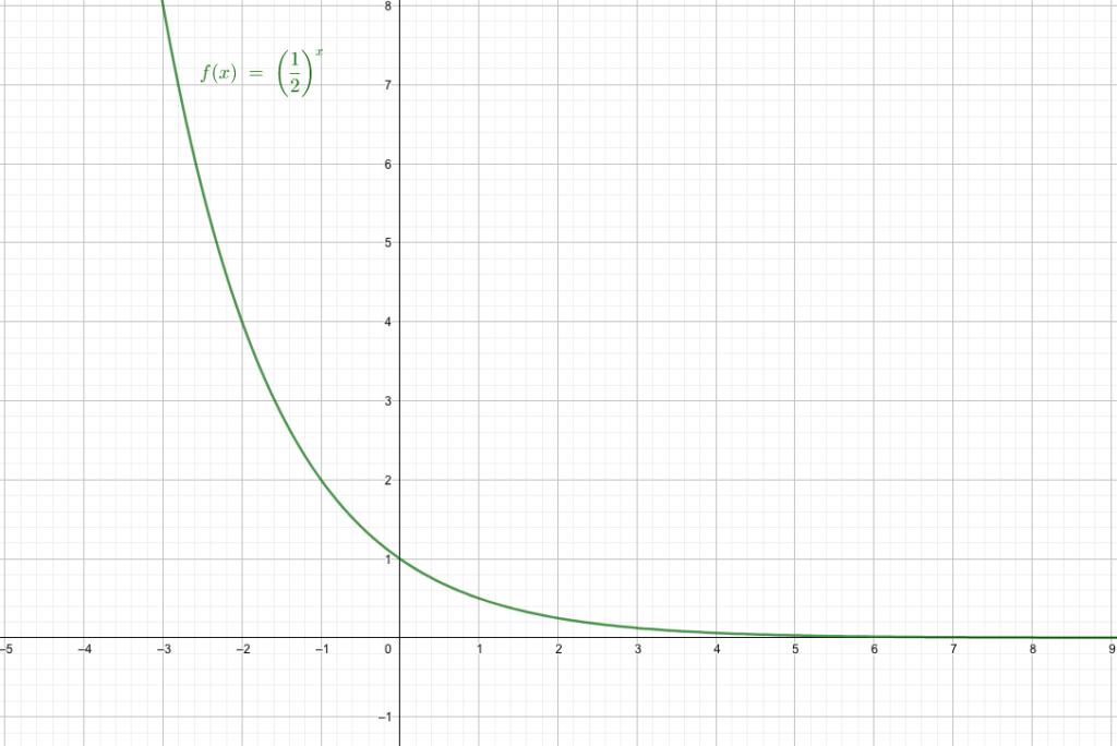 底が小数の時の指数関数