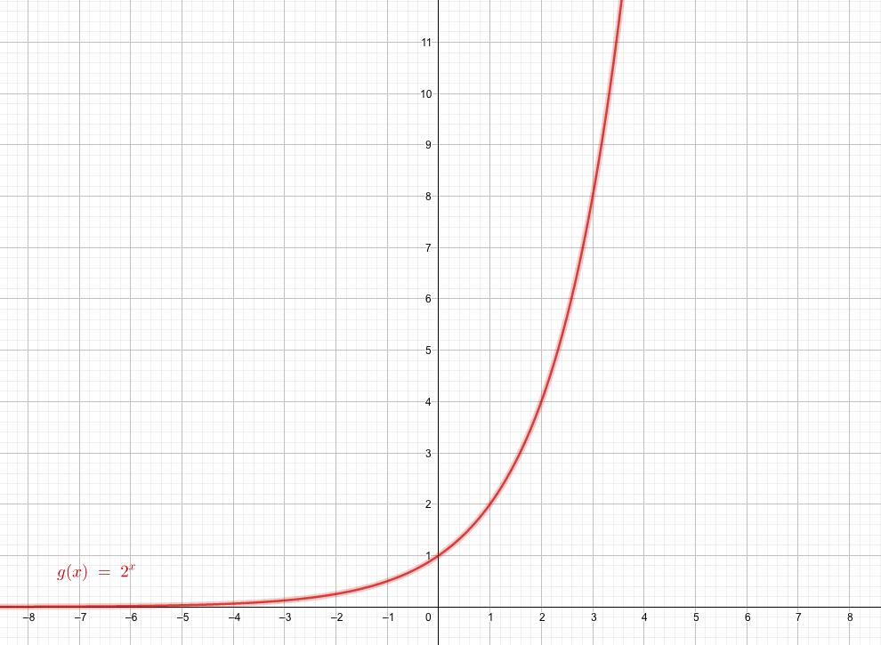底が1よりも大きい指数関数