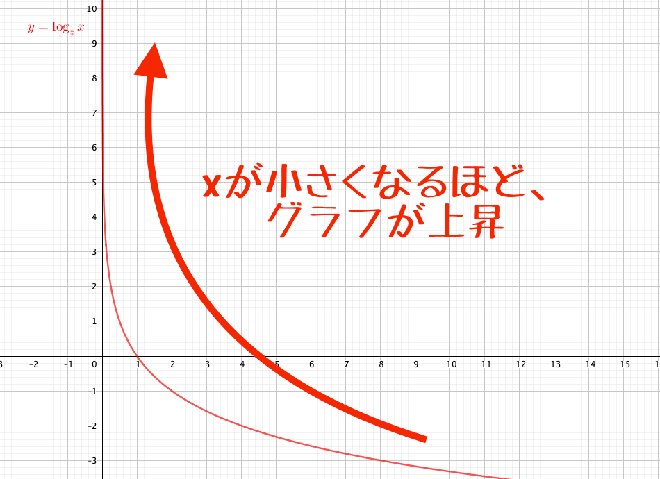 底が0<a<1の時、グラフはxが小さくなるほど上昇
