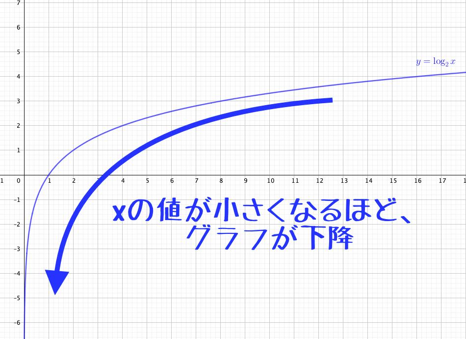 底が1<aの時、グラフはxが小さくなるほど下降
