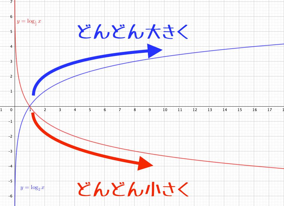 対数関数の値の増え方