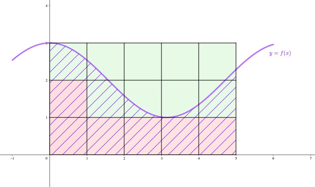 単位正方形だけでは面積を表せない
