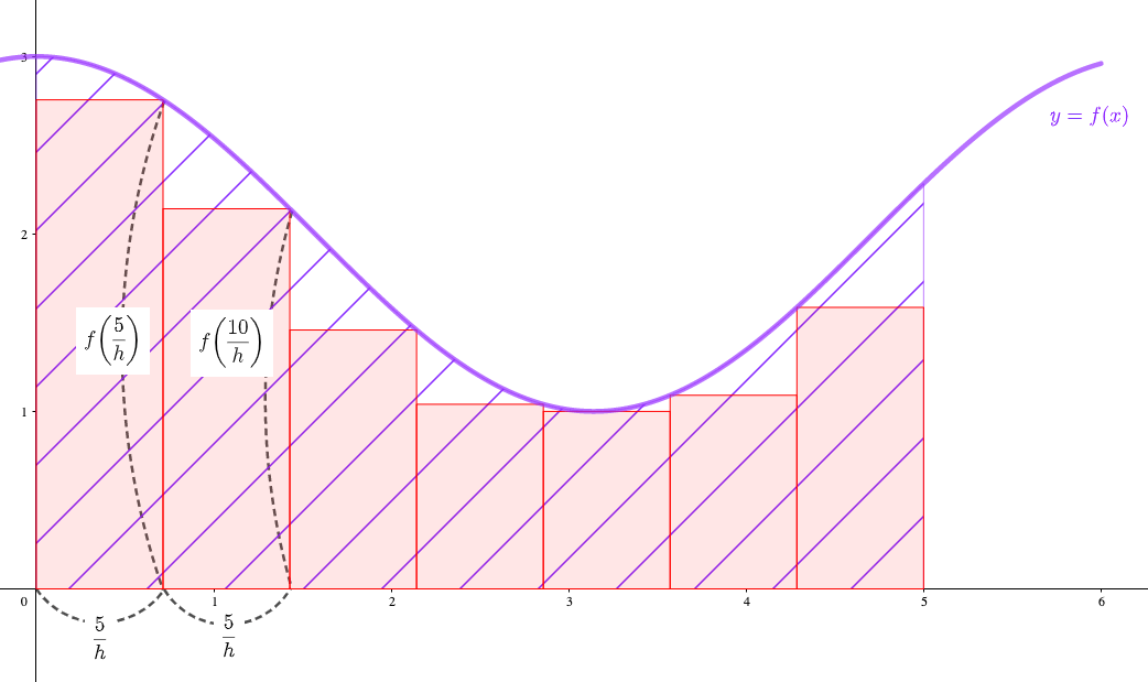 h等分した長方形を考える