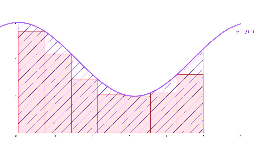 適当な幅の長方形で分割する