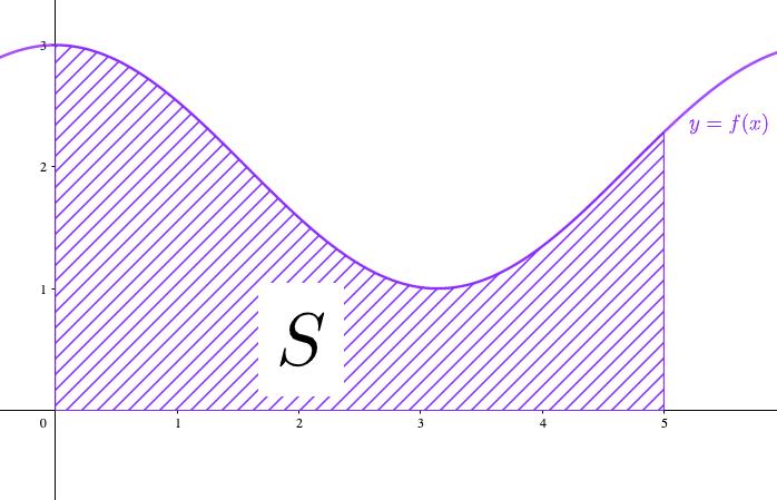 グラフとx軸とが作る面積