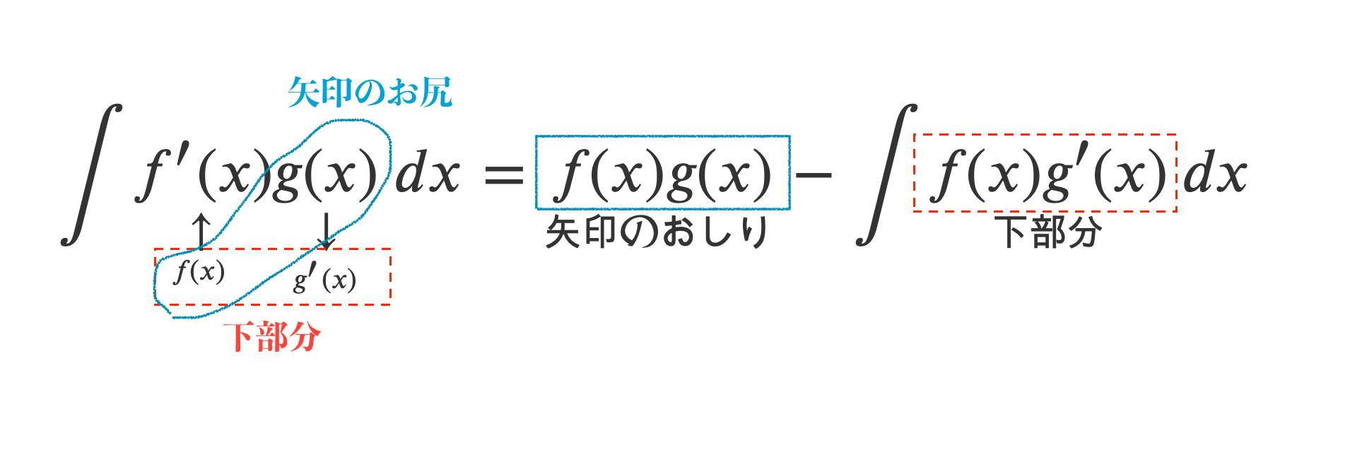 部分積分法のコツ
